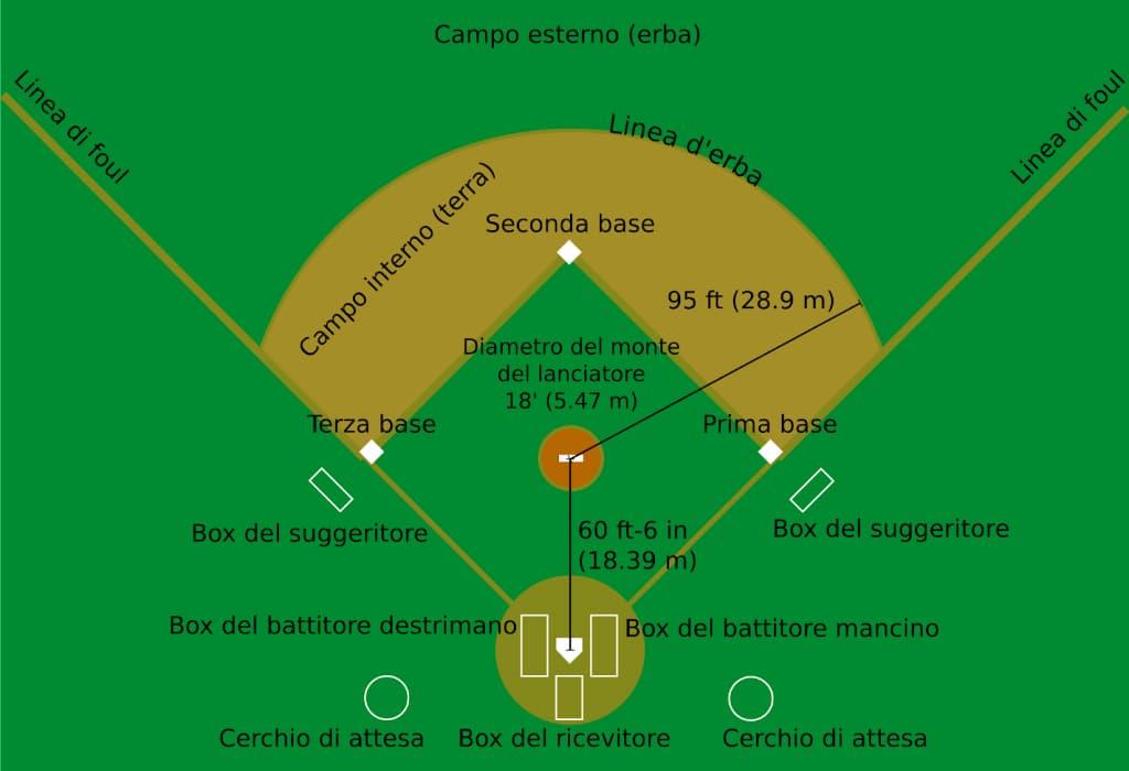 Baseball Diamante