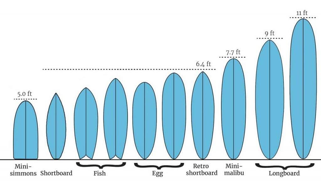 surf tavola
