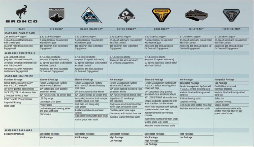 Ford bronco 2021 Specifiche